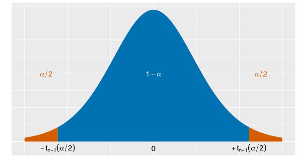 【永久保存版】ウェブ解析で使う統計基礎